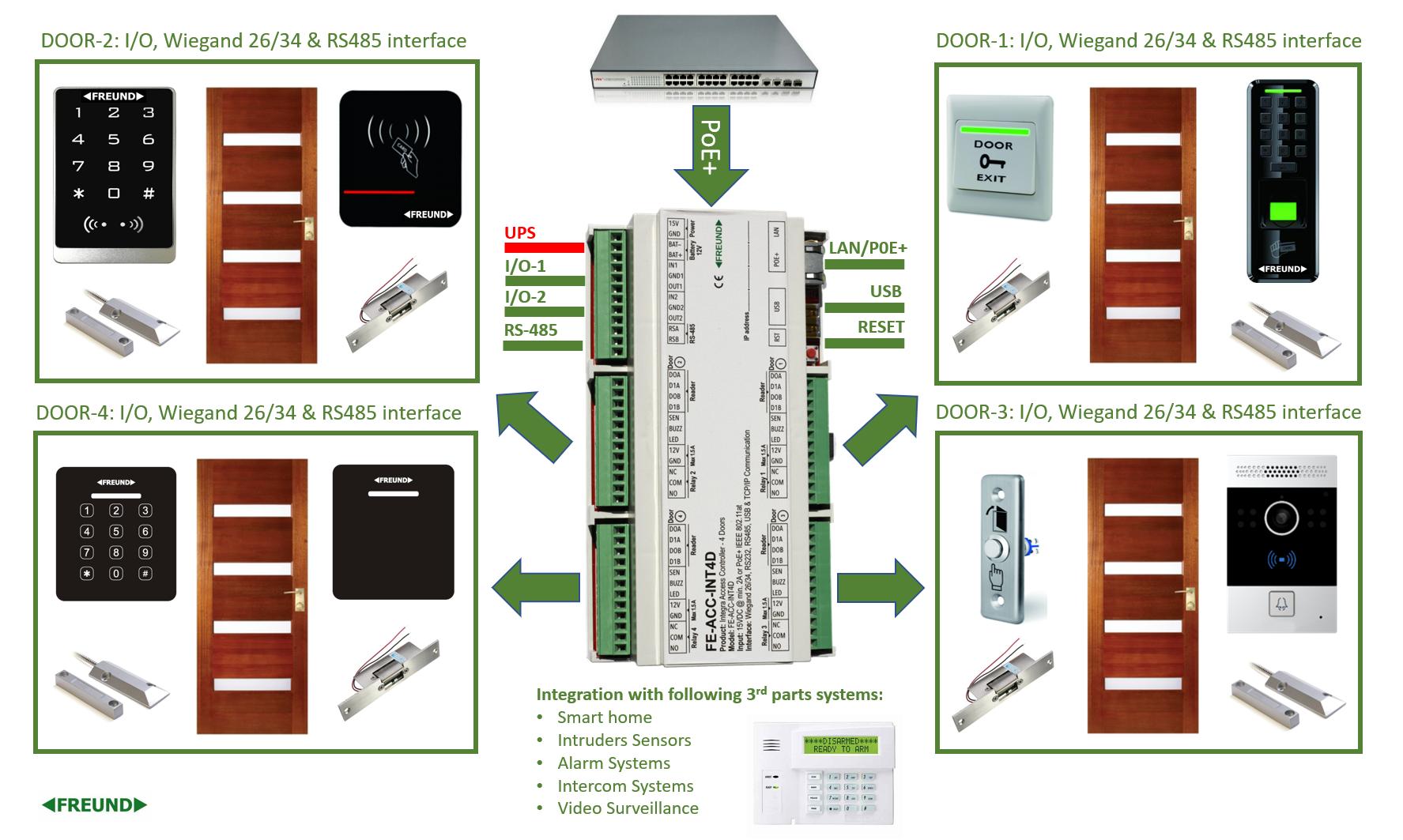 FE-ACC-INT4D connection diagram