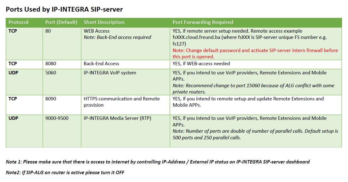 Ports Used by IP-INTEGRA SIP V1